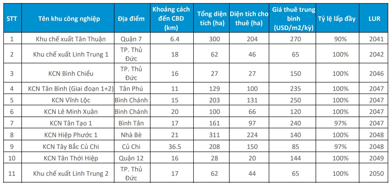 TP HCM sắp có thêm 5 khu công nghiệp mới - Ảnh 1.