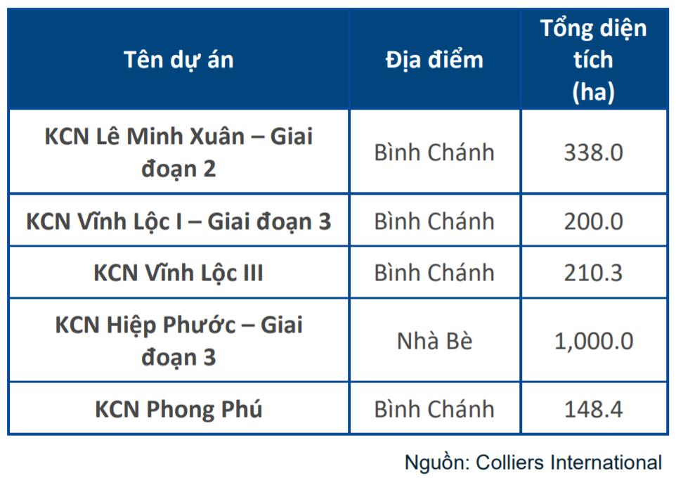 TP HCM sắp có thêm 5 khu công nghiệp mới - Ảnh 2.