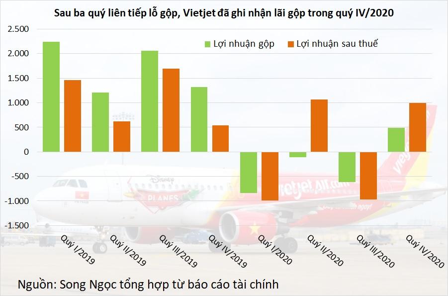 Lợi nhuận Vietjet tăng 85% trong quý IV, đạt gần 1.000 tỷ đồng - Ảnh 1.