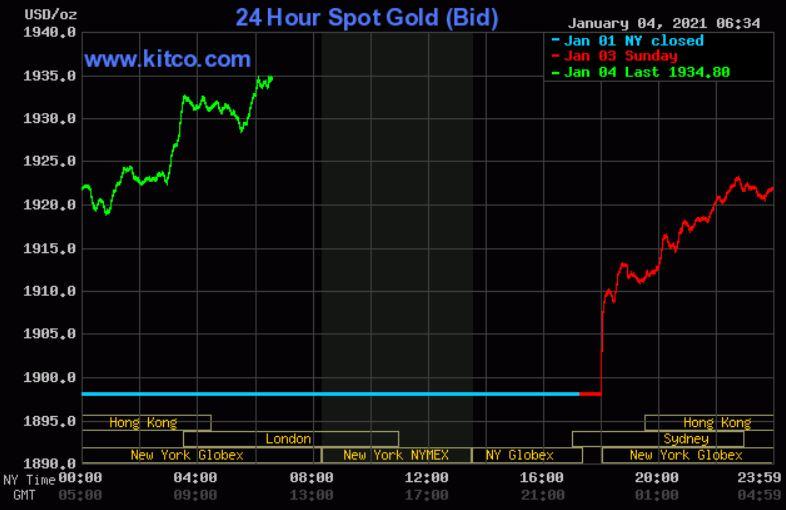 Dự báo giá vàng 5/1: Tiếp tục tăng đồng loạt cả trong nước và thế giới? - Ảnh 2.