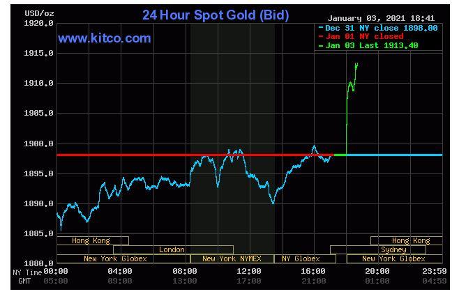 Giá vàng hôm nay 4/1: Vàng tăng 1.913 USD/ounce trong phiên giao dịch đầu tuần - Ảnh 1.