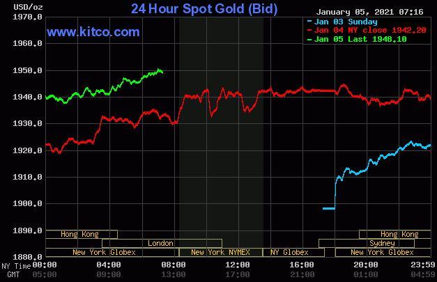 Dự báo giá vàng 6/1: Đà tăng giá của vàng sẽ còn tiếp tục? - Ảnh 2.