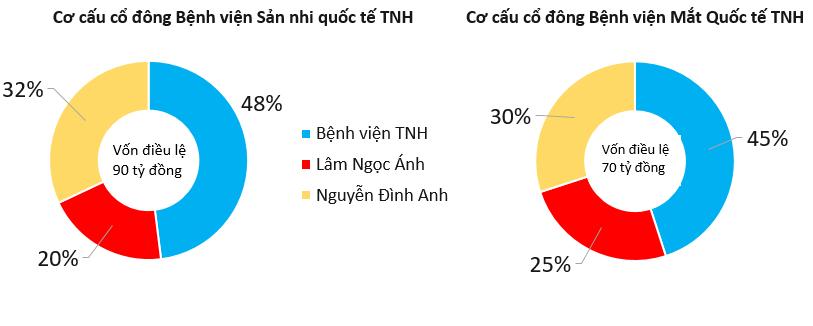Động thái đầu tiên của Bệnh viện Quốc tế Thái Nguyên sau khi được niêm yết trên HOSE - Ảnh 1.