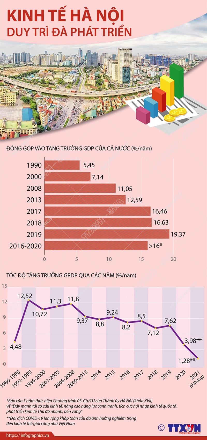 Kinh tế Hà Nội duy trì đà tăng trưởng - Ảnh 1.