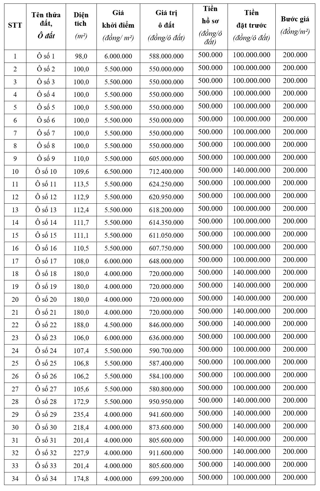 Đấu giá 34 ô đất tại thị xã Phú Thọ, khởi điểm từ 550 triệu đồng/ô - Ảnh 1.