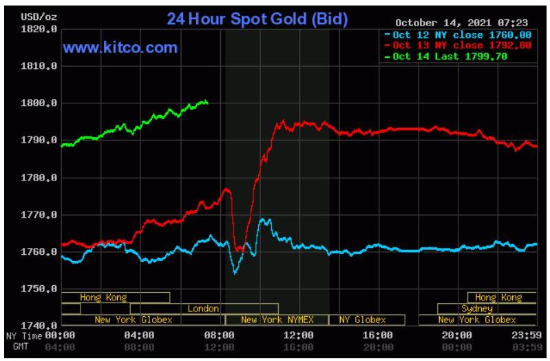 Dự báo giá vàng 15/10: Tiếp tục tăng theo xu hướng thị trường thế giới? - Ảnh 2.