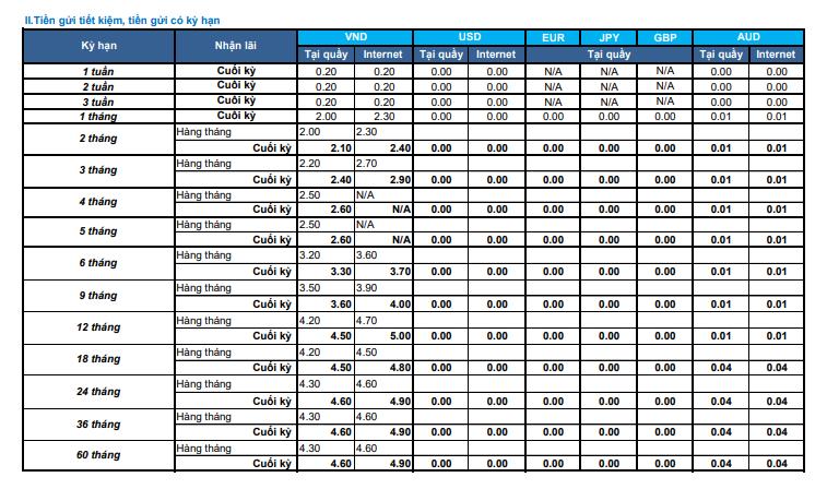Lãi suất Ngân hàng Shinhan Bank tháng 10/2021 cao nhất là 5%/năm - Ảnh 2.