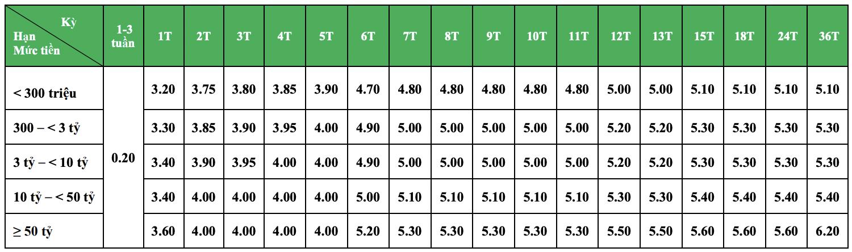 Cập nhật lãi suất tháng 10/2021 của ngân hàng VPBank - Ảnh 3.