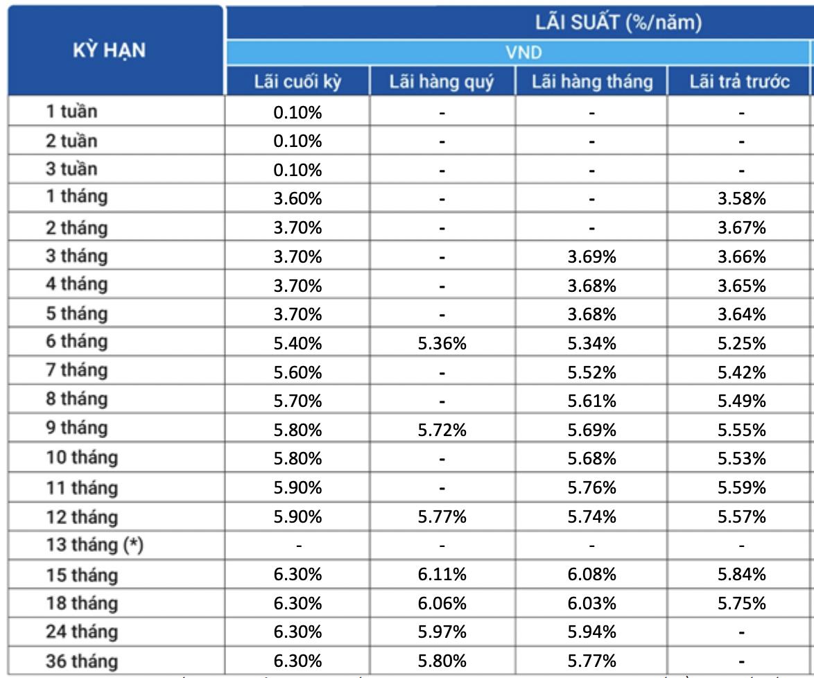 Lãi suất ngân hàng VietBank duy trì ổn định trong tháng 10/2021 - Ảnh 2.