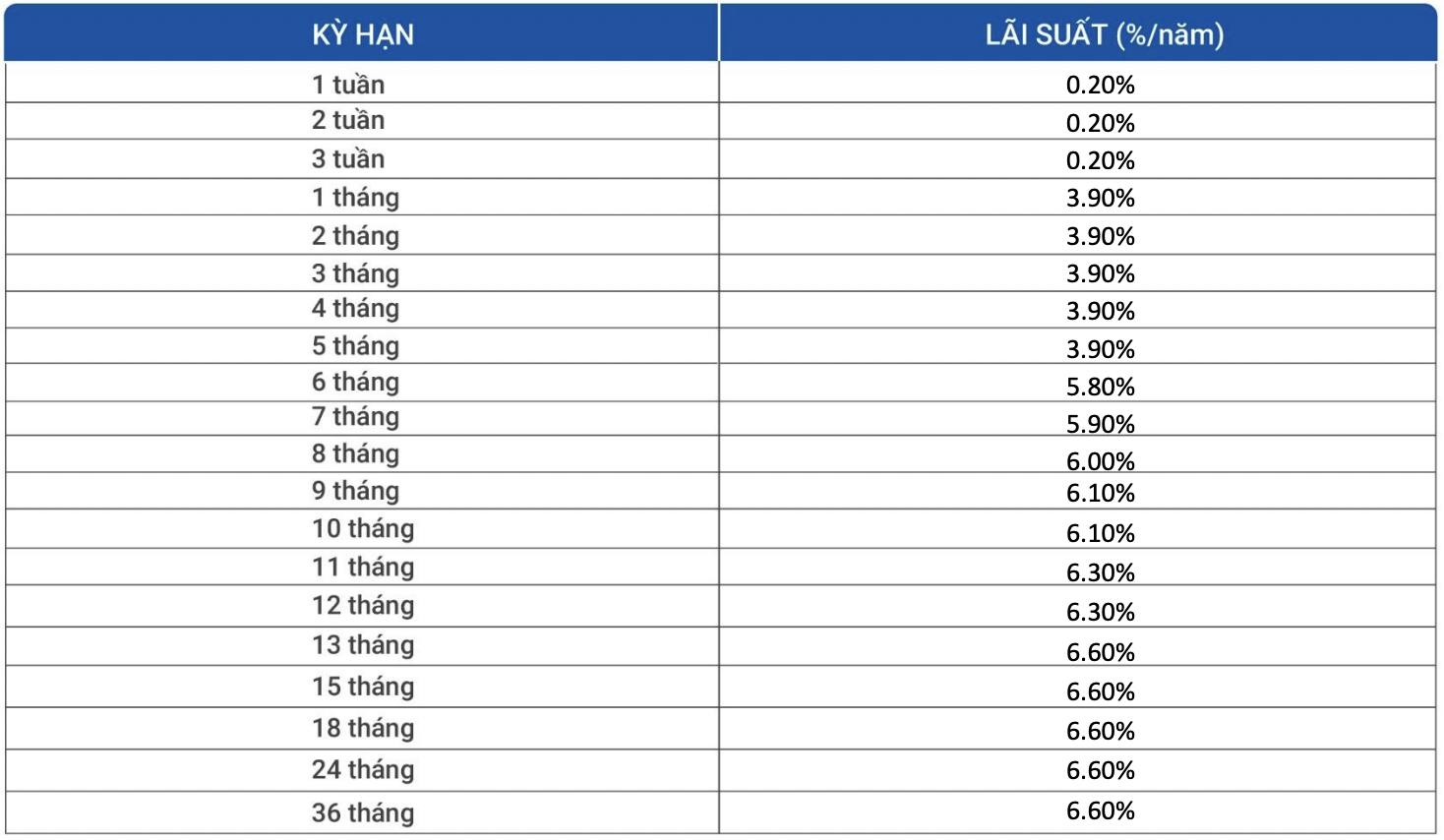 Lãi suất ngân hàng VietBank duy trì ổn định trong tháng 10/2021 - Ảnh 3.