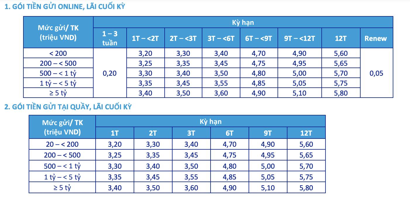 Cập nhật lãi suất ngân hàng ACB mới nhất tháng 10/2021 - Ảnh 2.