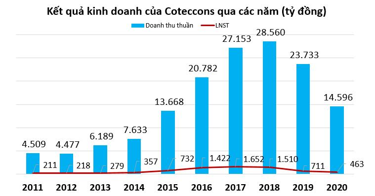 Coteccons đặt kế hoạch doanh thu 1 tỷ USD năm 2021 sau một năm đi lùi - Ảnh 2.