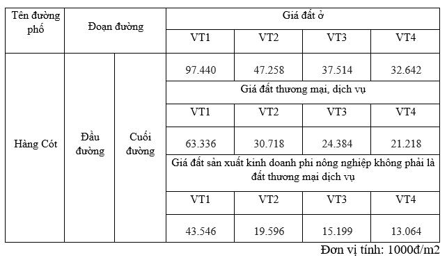 Giá đất phố Hàng Cót, Hoàn Kiếm, Hà Nội - Ảnh 2.