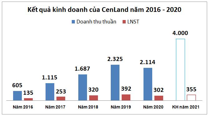 CenLand đặt mục tiêu doanh thu cao nhất trong 5 năm, thành lập công ty mảng giáo dục - Ảnh 2.