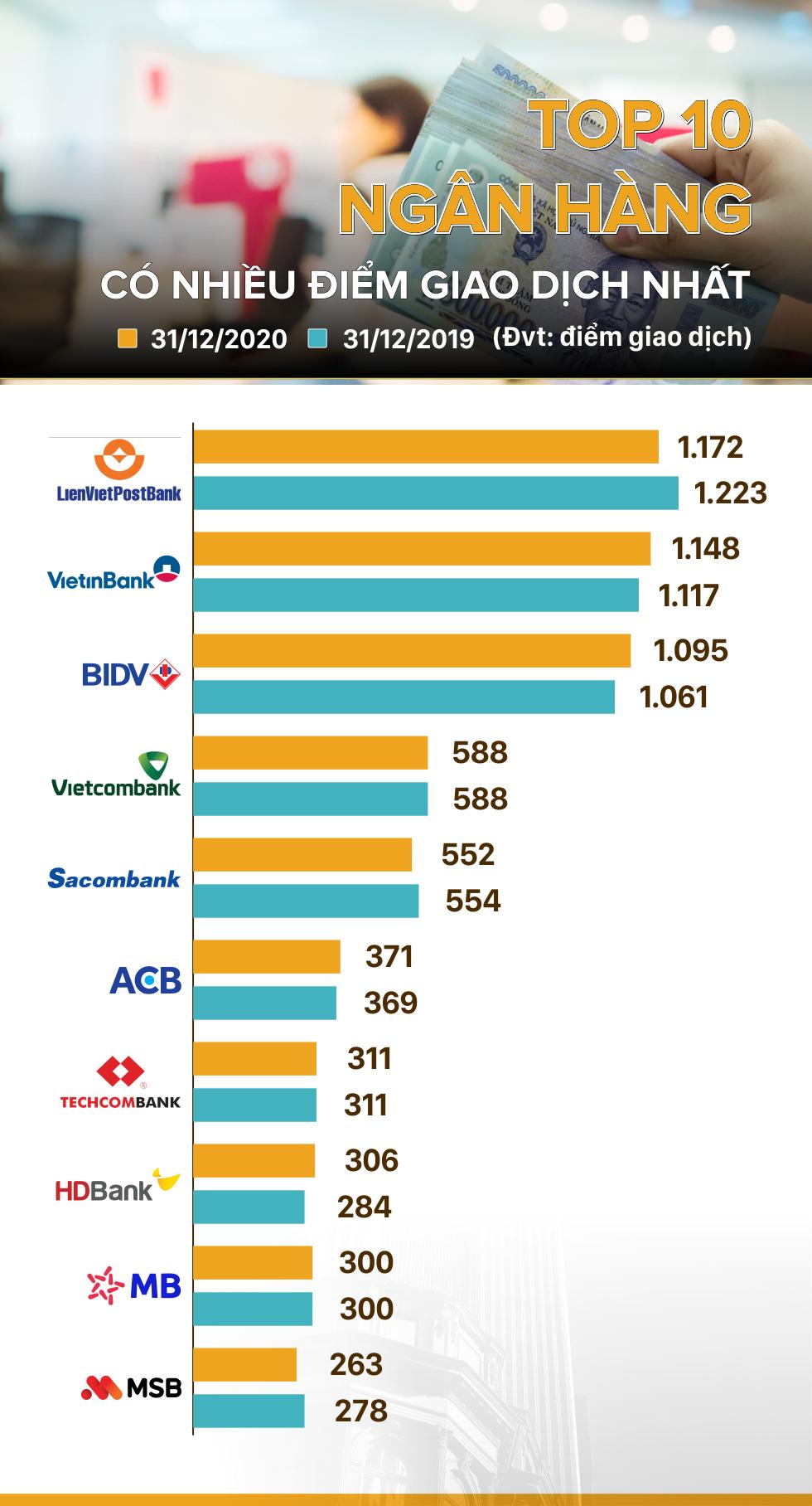 TOP 10 ngân hàng có nhiều điểm giao dịch nhất - Ảnh 1.