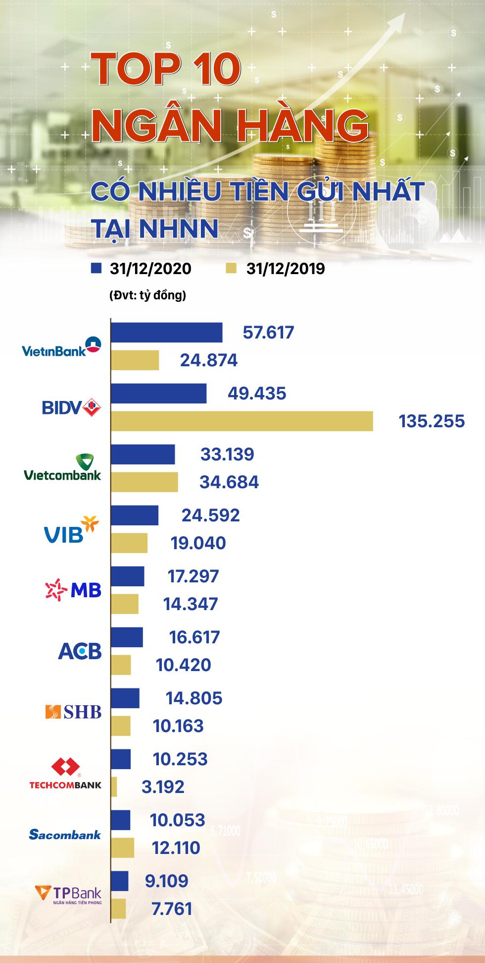 TOP 10 ngân hàng có nhiều tiền gửi nhất tại NHNN - Ảnh 1.