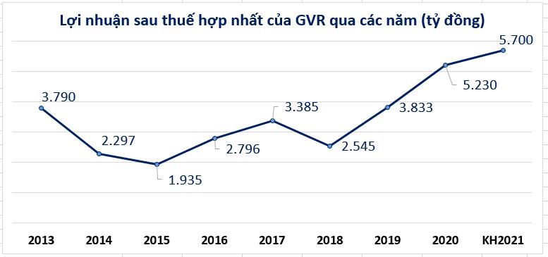 Doanh nghiệp cao su hân hoan báo vượt chỉ tiêu năm 2020 - Ảnh 2.