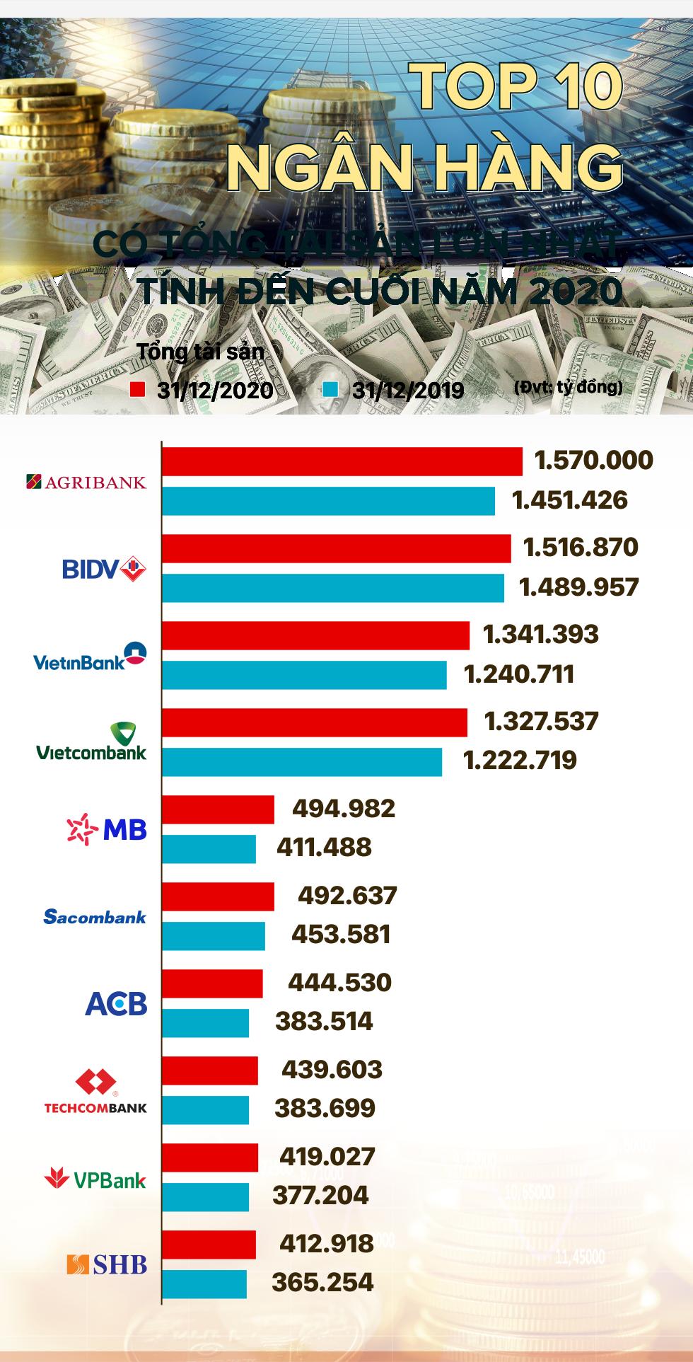 TOP 10 ngân hàng có tổng tài sản lớn nhất năm 2020 - Ảnh 1.