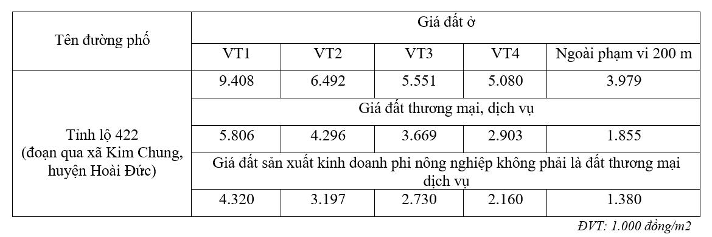 Giá đất đường Tỉnh lộ 422, xã Kim Chung, Hoài Đức, Hà Nội - Ảnh 2.