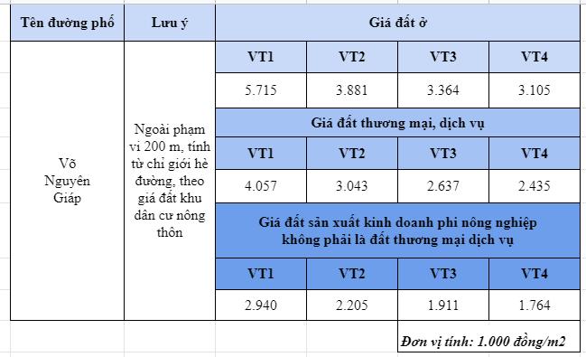 Giá đất đường Võ Nguyên Giáp, Đông Anh, Hà Nội - Ảnh 2.