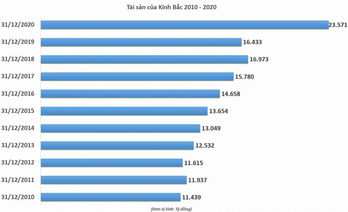 Tài sản Kinh Bắc vượt mức 23.500 tỷ đồng, cao nhất trong 10 năm - Ảnh 2.