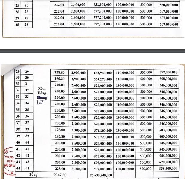 Bán đấu giá 44 lô đất vùng quy hoạch Cây Găng, Nghệ An,  giá khởi điểm từ 520 triệu đồng/lô - Ảnh 2.
