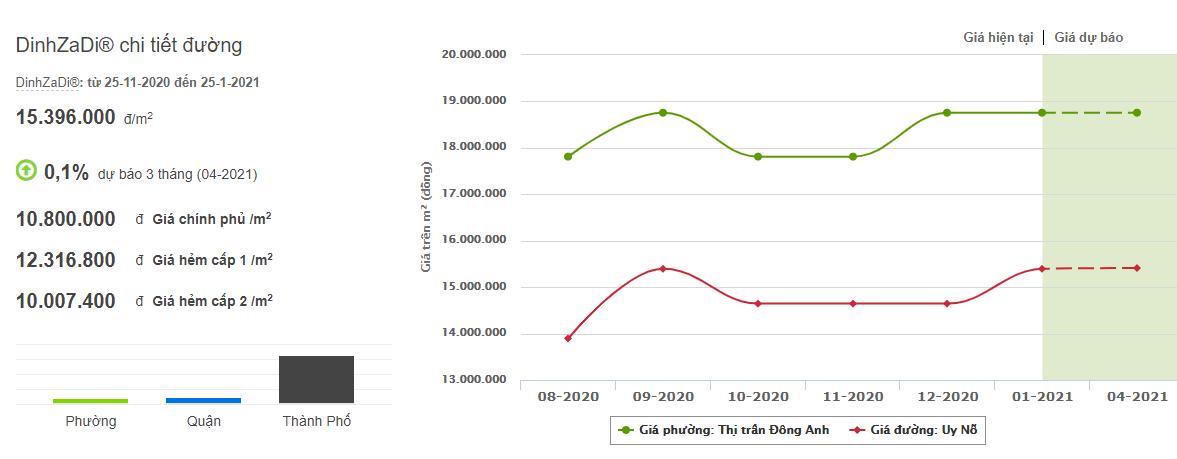 Giá đất trục đường từ nhà máy ô tô 1-5 đi nhà máy ô tô Cổ Loa, Đông Anh, Hà Nội  - Ảnh 3.