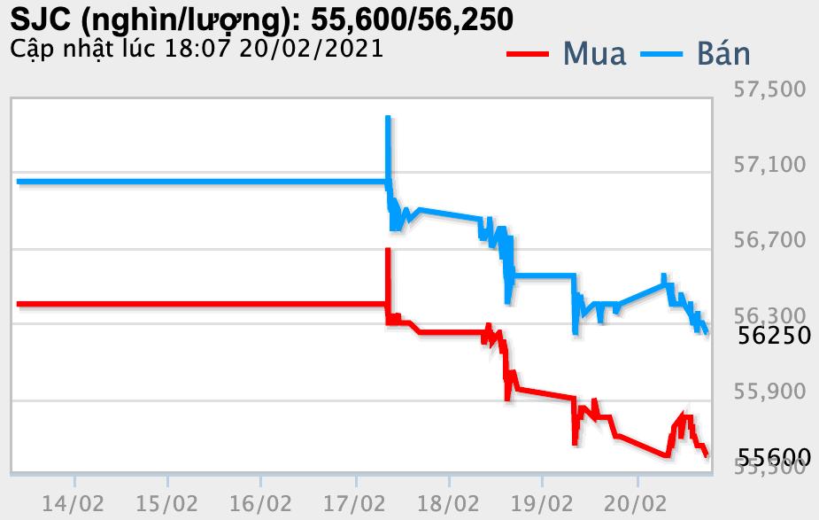 Giá vàng hôm nay 21/2: Vàng SJC giảm tới 800.000 đồng/lượng sau nghỉ Tết - Ảnh 1.