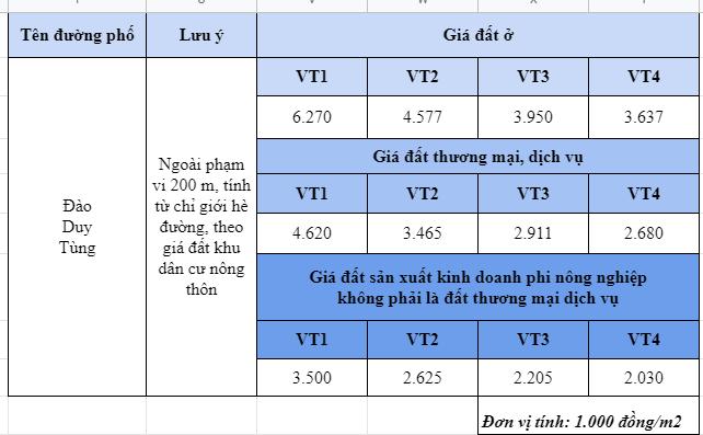 Giá đất đường Đào Duy Tùng, Đông Anh, Hà Nội - Ảnh 2.