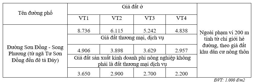 Giá đất đường Sơn Đồng – Song Phương, Hoài Đức, Hà Nội - Ảnh 2.