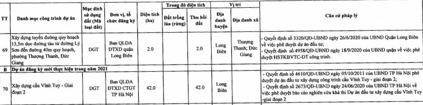 Quận Long Biên sẽ thu hồi hơn 213 ha năm 2021 - Ảnh 11.