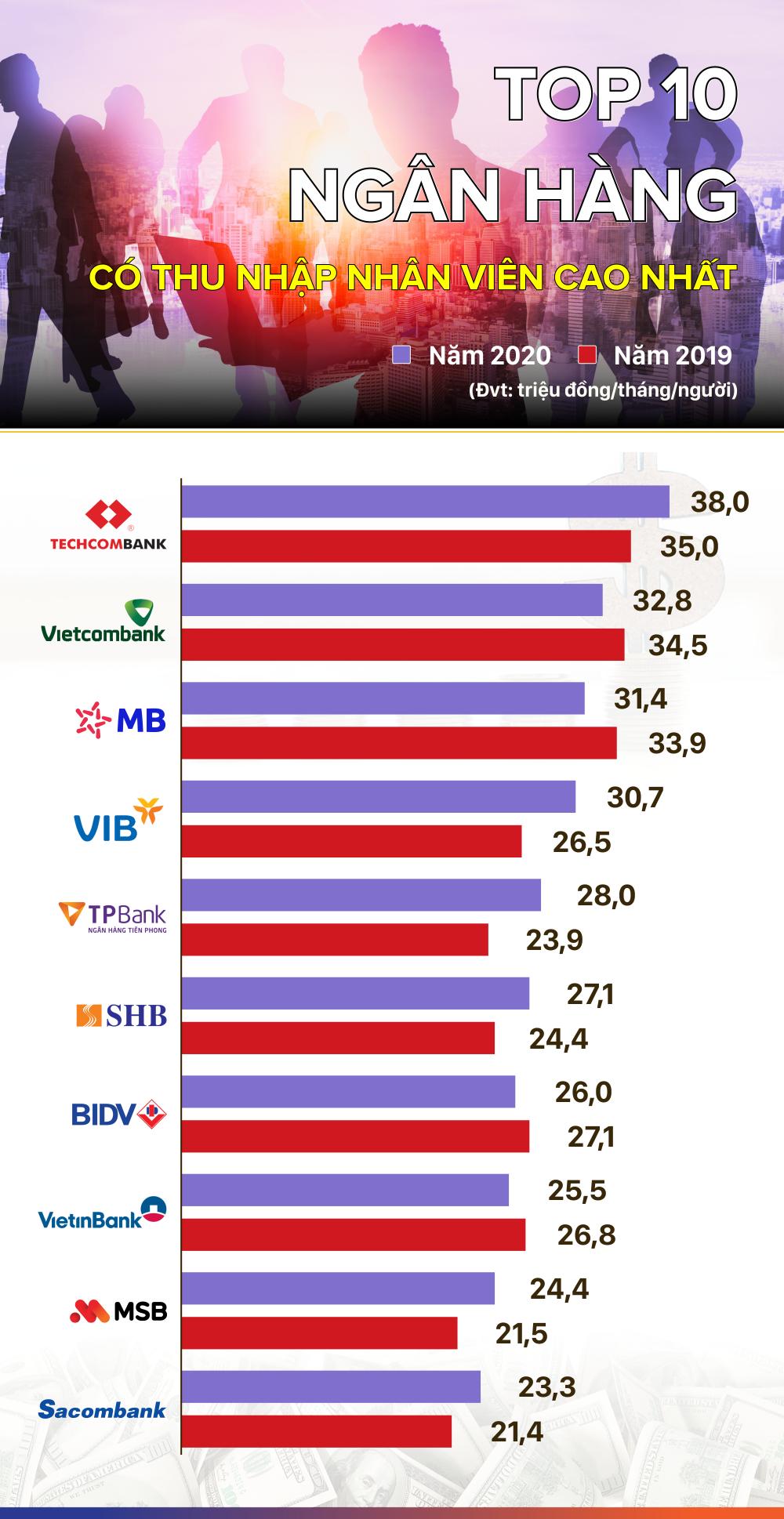 TOP 10 ngân hàng có thu nhập nhân viên cao nhất năm 2020 - Ảnh 1.
