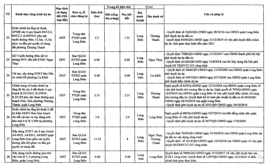 Quận Long Biên sẽ thu hồi hơn 213 ha năm 2021 - Ảnh 5.