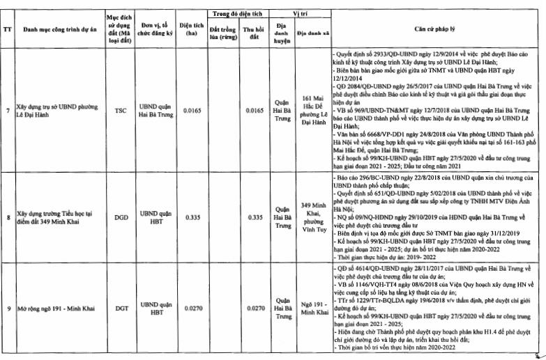 Quận Hai Bà Trưng sẽ tiến hành thu hồi 19,06 ha đất năm 2021 - Ảnh 5.