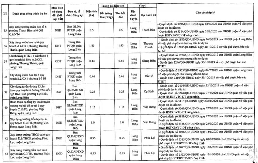 Quận Long Biên sẽ thu hồi hơn 213 ha năm 2021 - Ảnh 7.