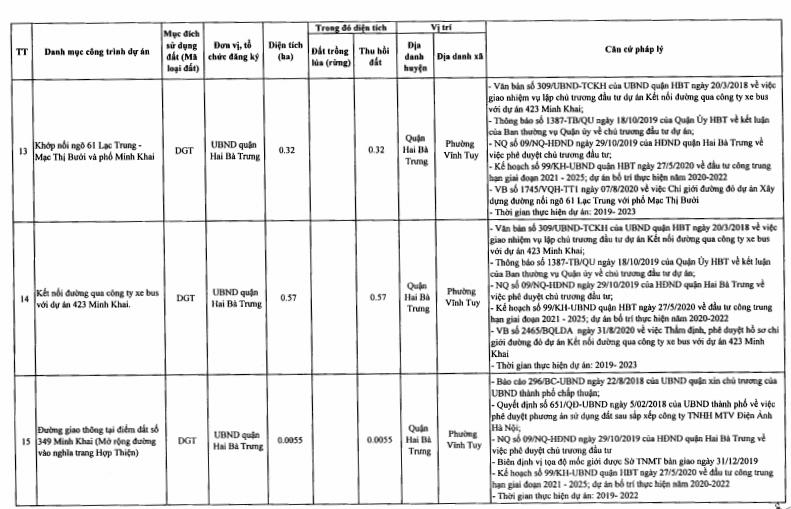 Quận Hai Bà Trưng sẽ tiến hành thu hồi 19,06 ha đất năm 2021 - Ảnh 7.