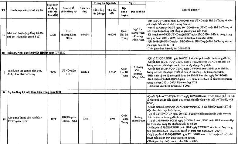 Quận Hai Bà Trưng sẽ tiến hành thu hồi 19,06 ha đất năm 2021 - Ảnh 8.