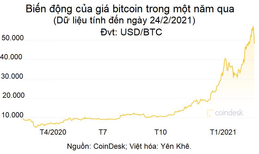 Liệu bitcoin có thể bị đánh thuế như vàng? - Ảnh 1.