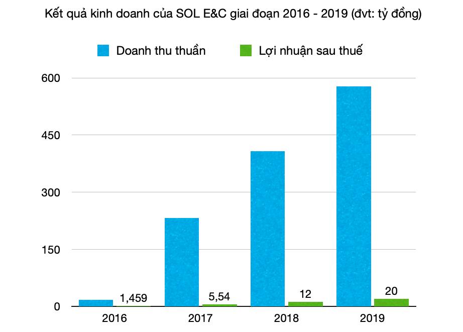 SOL E&C trong hệ sinh thái mới của ông Nguyễn Bá Dương đặt mục tiêu doanh thu 2.000 tỷ năm 2021 - Ảnh 3.