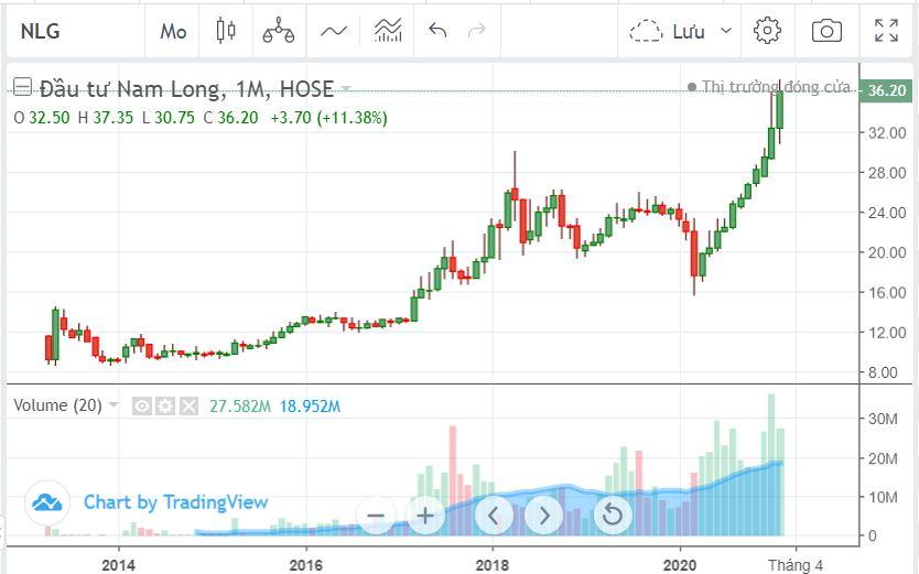 Nam Long (NLG) sắp bán 10 triệu cổ phiếu quỹ - Ảnh 1.
