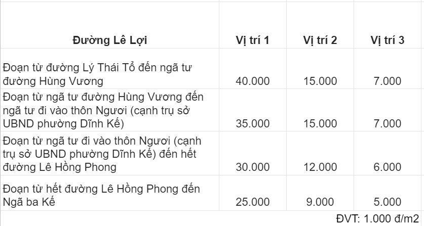 Giá đất đường Lê Lợi, TP Bắc Giang, Bắc Giang - Ảnh 2.