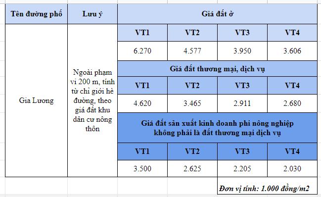 Giá đất đường Gia Lương, Đông Anh, Hà Nội - Ảnh 2.