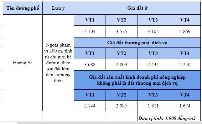 Giá đất đường Hoàng Sa, Đông Anh, Hà Nội - Ảnh 2.
