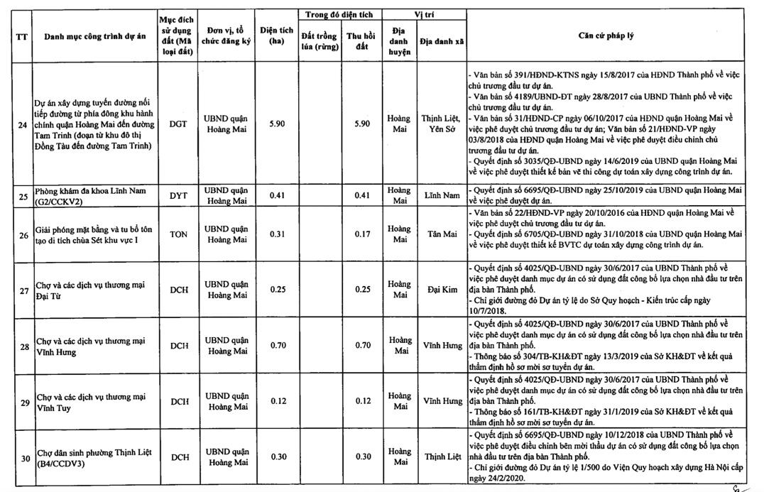 Quận Hoàng Mai sẽ thu hồi hơn 178 ha đất 2021 - Ảnh 6.