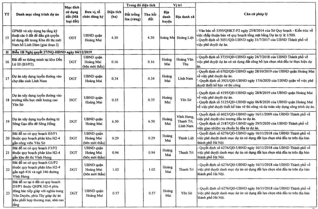 Quận Hoàng Mai sẽ thu hồi hơn 178 ha đất 2021 - Ảnh 5.