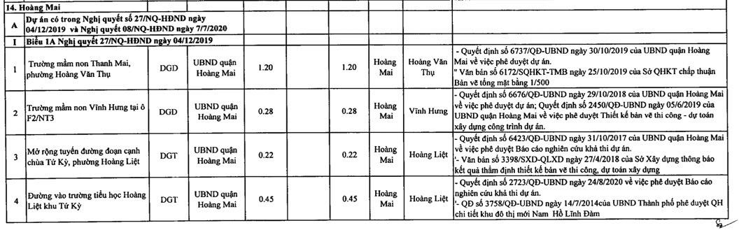 Quận Hoàng Mai sẽ thu hồi hơn 178 ha đất 2021 - Ảnh 2.
