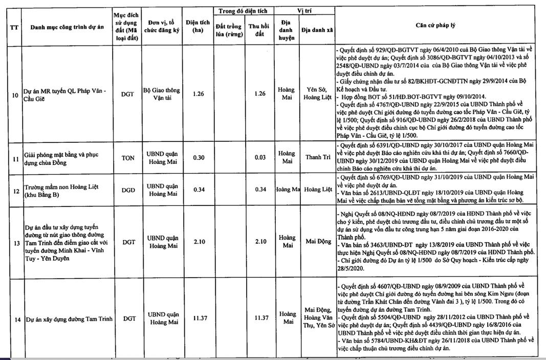 Quận Hoàng Mai sẽ thu hồi hơn 178 ha đất 2021 - Ảnh 4.