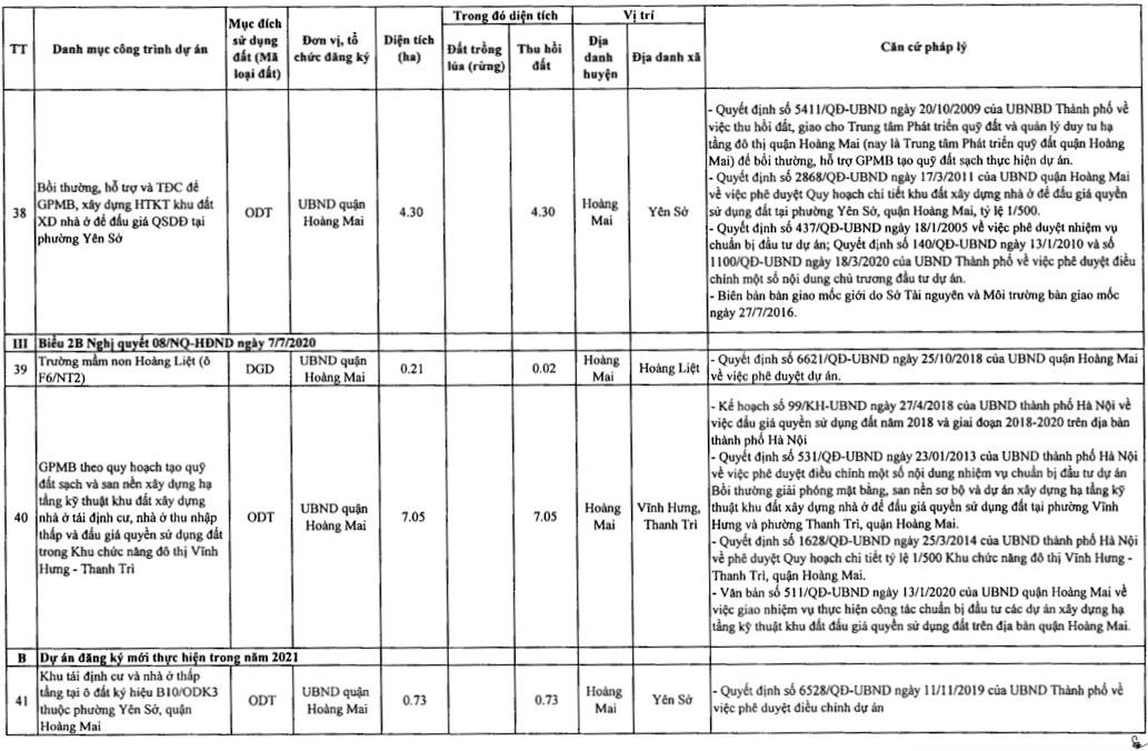 Quận Hoàng Mai sẽ thu hồi hơn 178 ha đất 2021 - Ảnh 9.