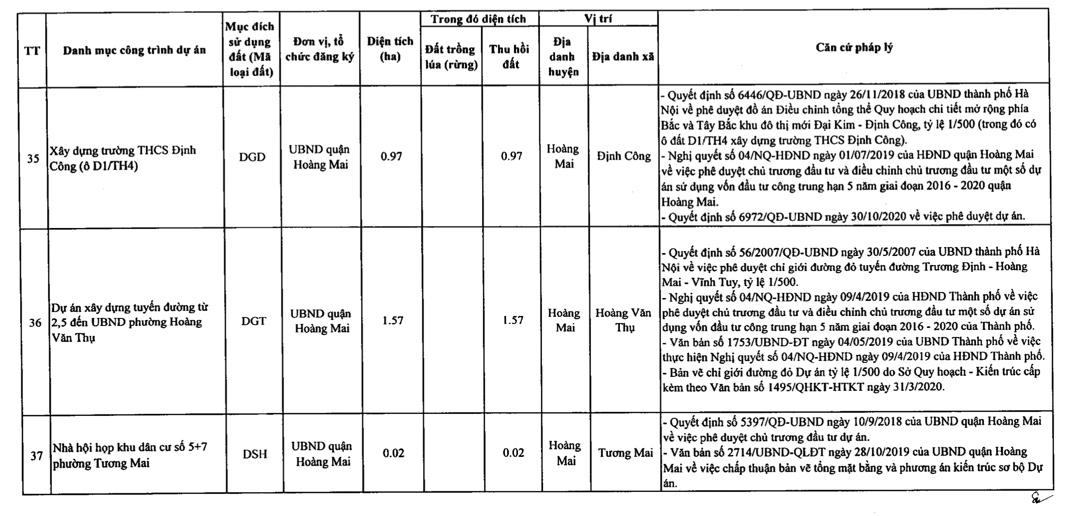 Quận Hoàng Mai sẽ thu hồi hơn 178 ha đất 2021 - Ảnh 8.