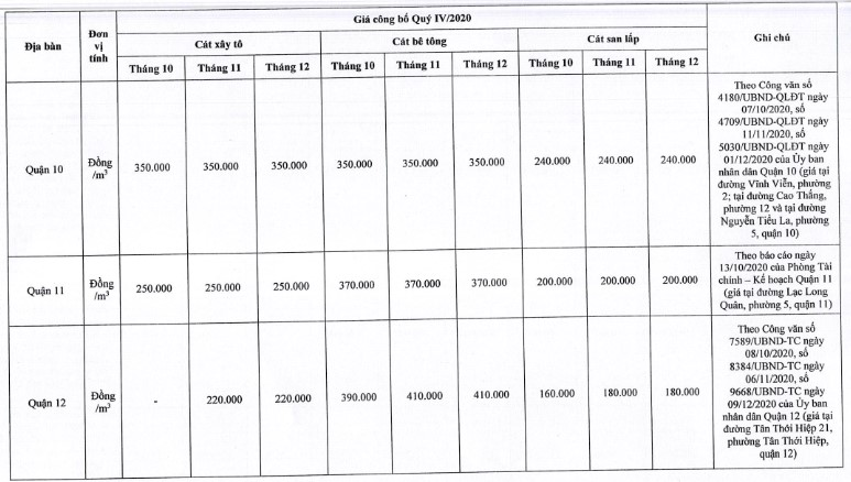 Giá cát xây dựng tại TP. Hồ Chí Minh mới nhất từ sở xây dựng quý IV/2020 - Ảnh 8.